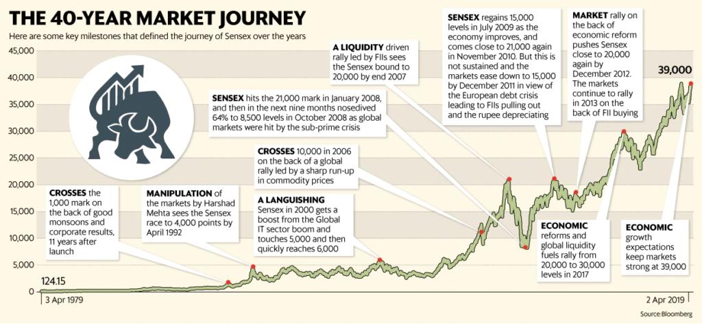 Sensex journey