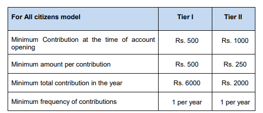 NPS minimum contribution