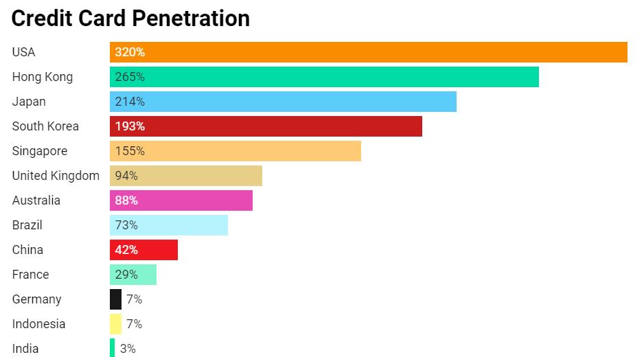 Credit card penetration