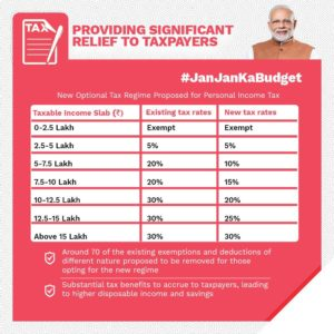 New tax rate after budget 2020