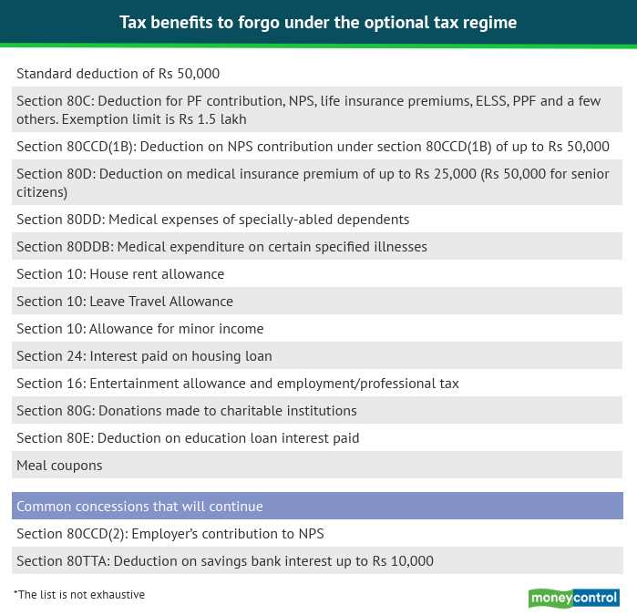 Tax exemptions which will be forgone after new tax regime