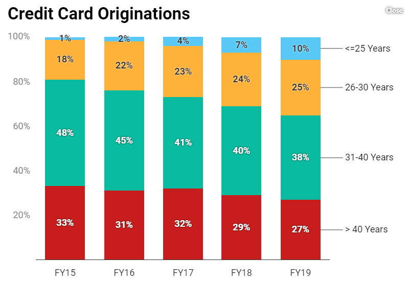credit card originations