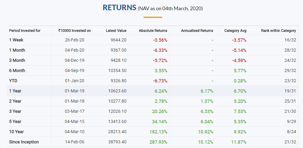 SBI equity fund returns