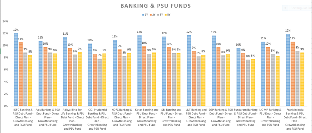 Bankind and PSU funds