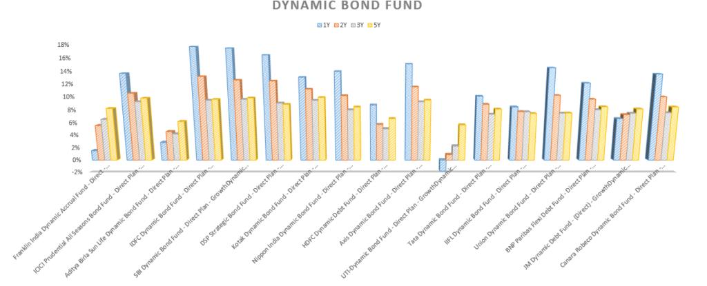 Dynamic bond fund