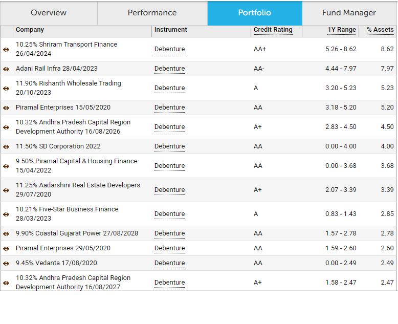 Franklin India Credit Risk Fund