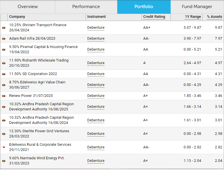 Franklin India Short Term Income Plan