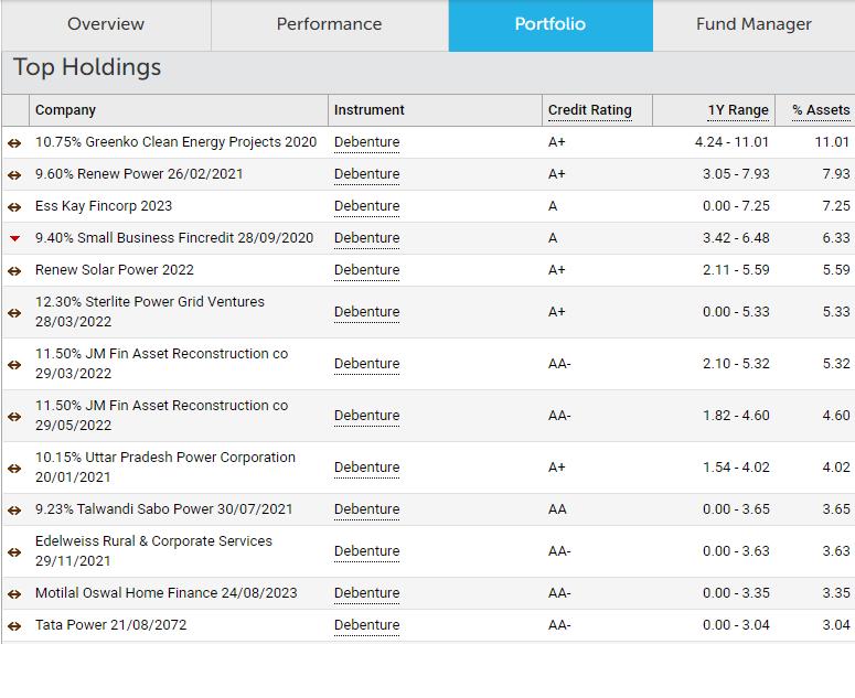 Franklin Templeton low duration fund portfolio
