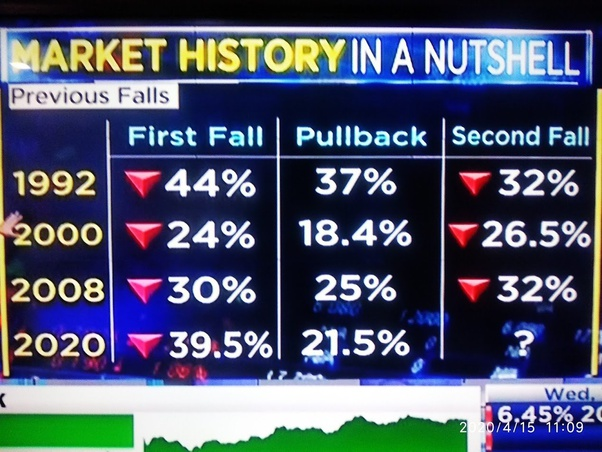 Market behavior in recession