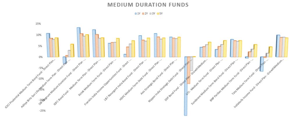 Medium duration funds
