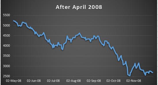 After April 2008