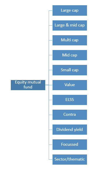 Different types of equity mutual funds