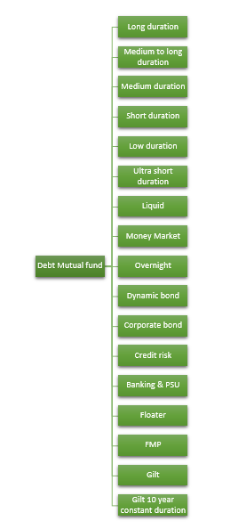 Different types of debt mutual funds