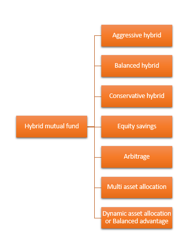 Different types of hybrid mutual funds