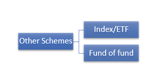 Different types of other mutual funds schemes