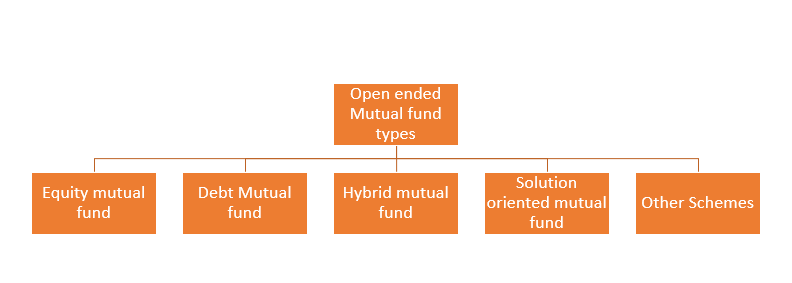 Different types of open-ended mutual funds