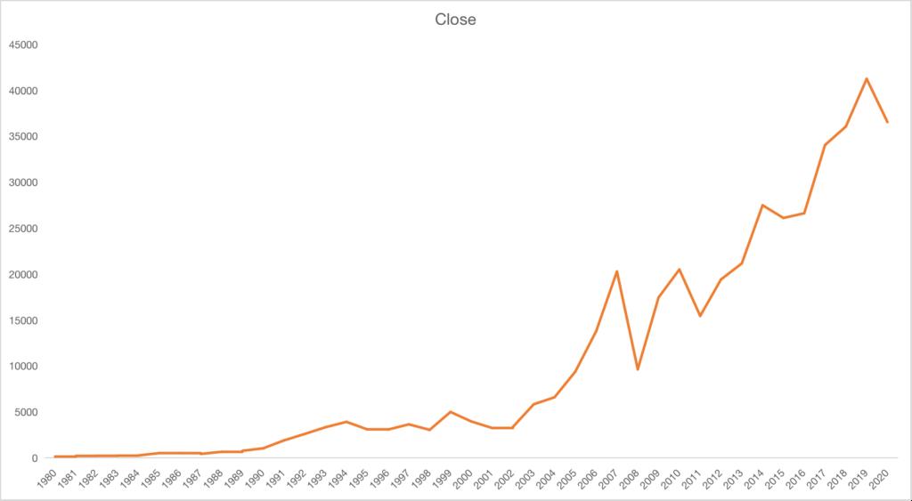 Sensex historical performance