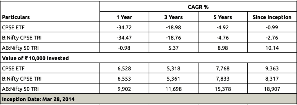 CPSE ETF fund performance