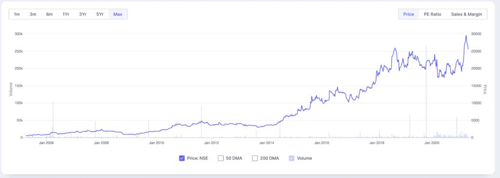 3M India share price
