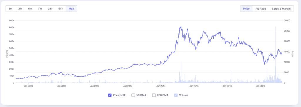 Bosch India share price