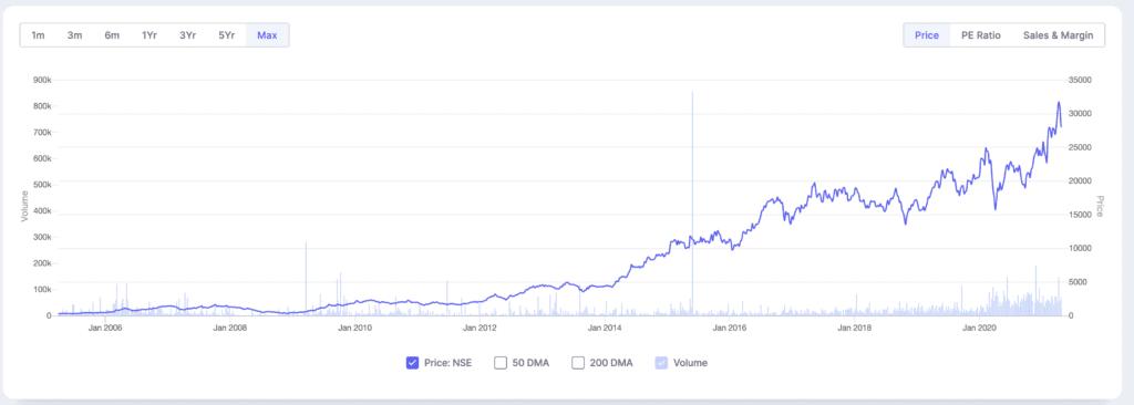 Shree cements stock price